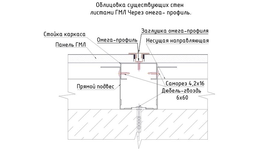 облицовка существующих стен листами ГМЛ через омега профиль