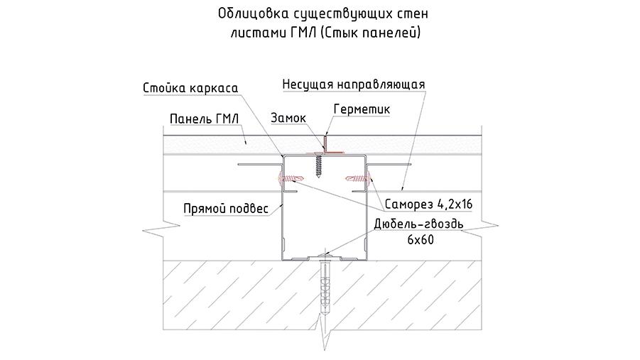 стык панелей ГМЛ